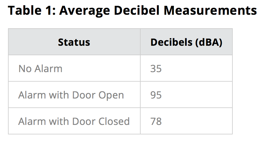 table showing measurements from a decible meter